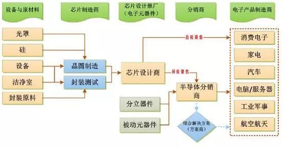 篇文章深扒韩国半导体产业链