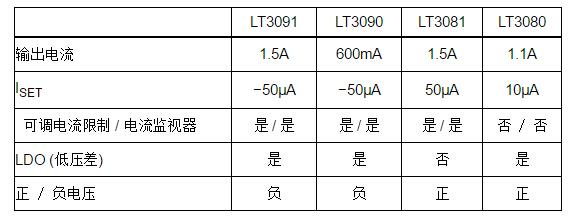 凌力尔特公司推出1.5A、负稳压器扩充了电流基准线性稳压器系列