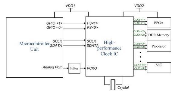 图 2:微控制器 - 高性能时钟接口电路。   微控制器在时钟 IC PLL 控制中的作用   如图 2 所示,将时钟 IC 连接到微控制器电路。时钟 IC 具有内部 PLL 模块,其功能是提供作为固定直流电压的调谐电压 (Vtune) ,而调谐电压将随频段而变化。PLL 模块在输入端接收本地振荡器频率,由内部前置放大器放大信号。另外,预分频器对输入频率进行下变频,并将其作为输入传送至相位比较器。