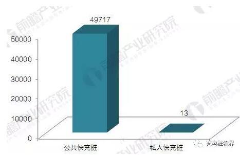 《2018-2023年中国电动汽车充电桩行业发展前景预测与投资战略规划