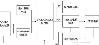 基于51单片机的电机测速及显示系统设计
