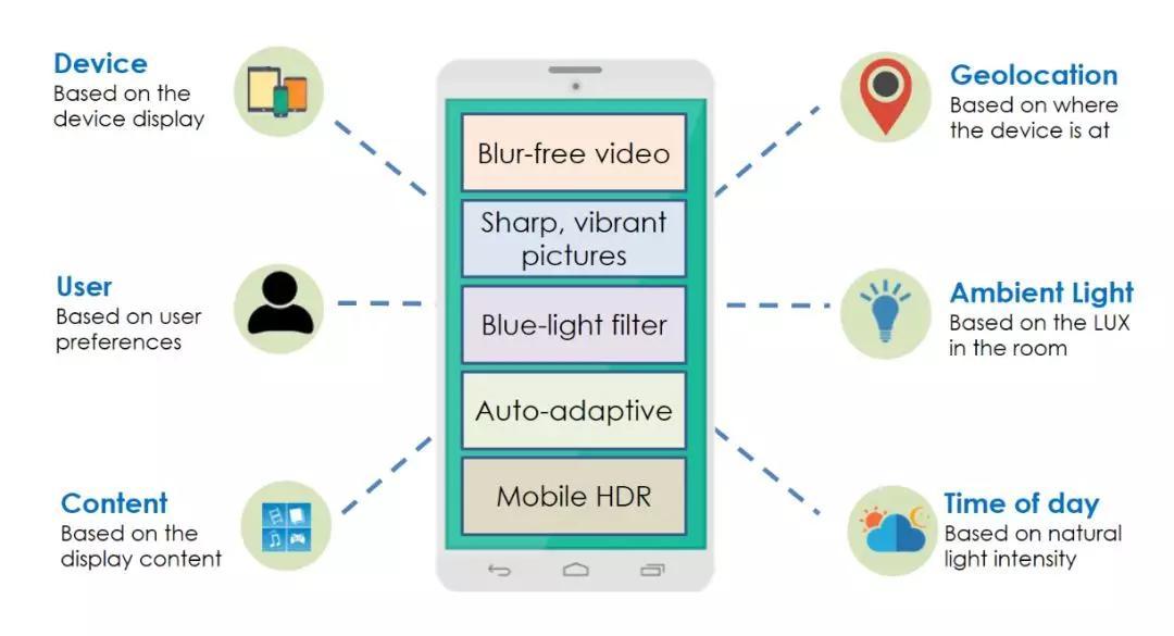 Pixelworks推全新移动显示方案,助力智能手机下一波创新
