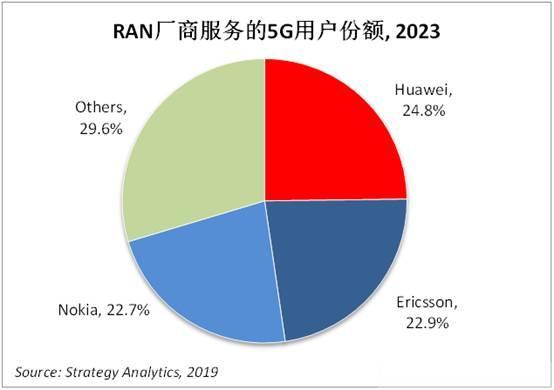 2023年华为5G无线接入网全球市场将会稍稍领先