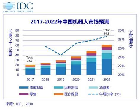 IDC发布2018―2022中国机器人市场预测数据