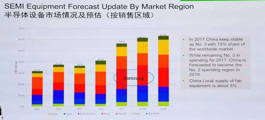 中国半导体设备市场的危与机