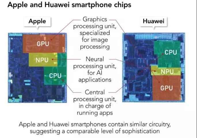 日经:华为芯片缩小了与苹果的差距