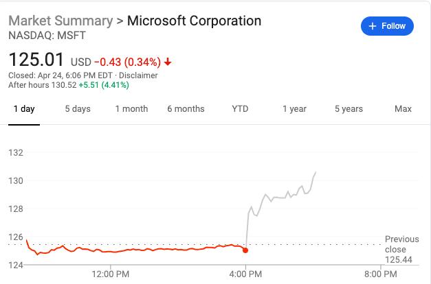 �^�O果和���R�d之后,微�市值突破�f� 美元大�P