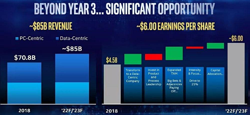 英特尔投资大会:未来三年里将有重大的机遇出现