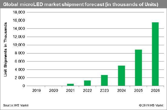 IHS:MicroLED顯示技術將在2024年達到成熟度門檻