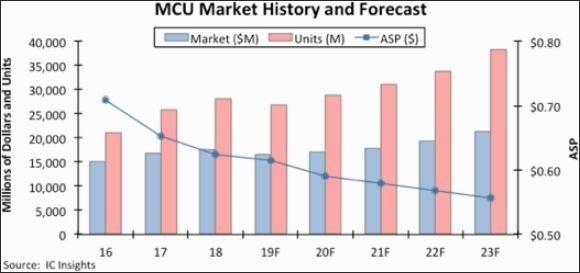 今年MCU市��u�,明年有望反����新高