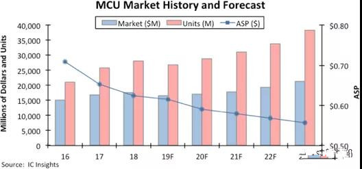 IC Insights:MCU市场在2019年大幅下滑后,将于明年复苏