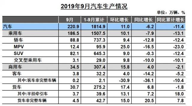 """""""金九""""成色不足!9月汽车销量下滑5.2%,新能源汽车大跌34.2%"""