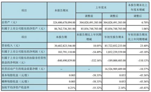 京东方第三季度营收达306.8亿元,同比增长18%