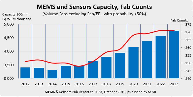 SEMI�蟾妫喝�球MEMS和�鞲衅�FAB�a能到2023年�⒃鲩L25%