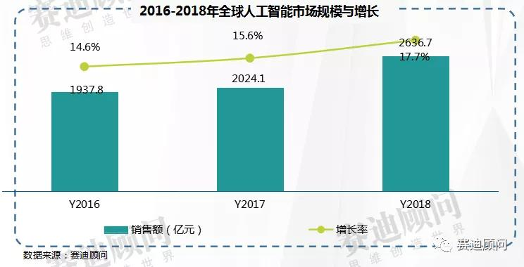 2021年中国人工智能市场规模将突破800亿元