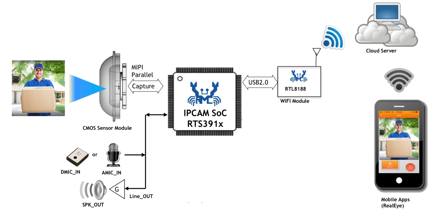 WPG大�大推出基于RealtekRTS3914之智能�T�解�Q方案