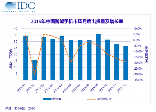 IDC:预计一季度国内手机市场同比下滑逾30%