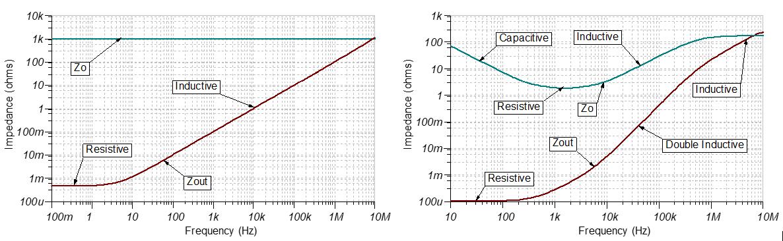 具有感性开环输出阻抗的运算放大器,如何稳定