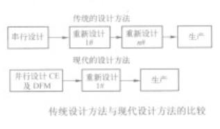 可制造性设计DFM在PCB设计中的应用优势