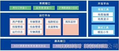 供应AGV智能调度