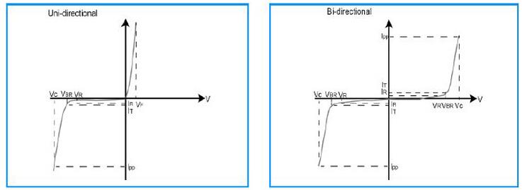 瞬变电压抑制(tvs)二极管系列
