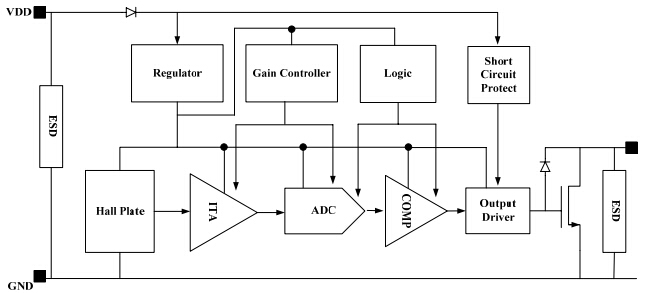 mt3601霍尔效应齿轮齿传感器具有自调整能力,这是专为一个反向偏置的应用。将偏置磁铁放在南非的背面(无标记)的装置,它可以测量由旋转的目标齿轮齿的磁场的变化,并给出数字输出,而磁场的变化是大于传感器的灵敏度。传感器IC是一个片内A/D转换器和数字采样保持和集电极开路输出具有短路保护电路的混合信号器件的偏置磁场范围是设计来从10吨.