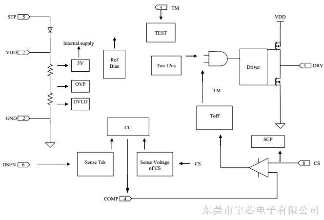 隔离,高pf,高电流精度,单级恒流led反激拓扑驱动电源控制芯片 me8316