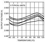 LM4030超高精密并联电压基准