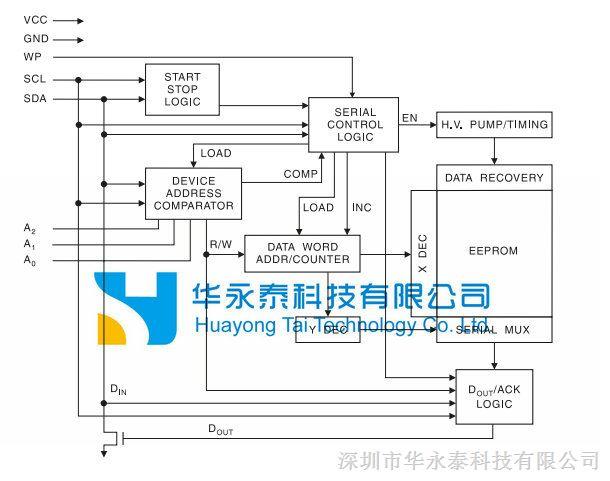 元器件 集成电路(ic) 其他ic  型号: at24v02 品牌: atmel 封装: sop8