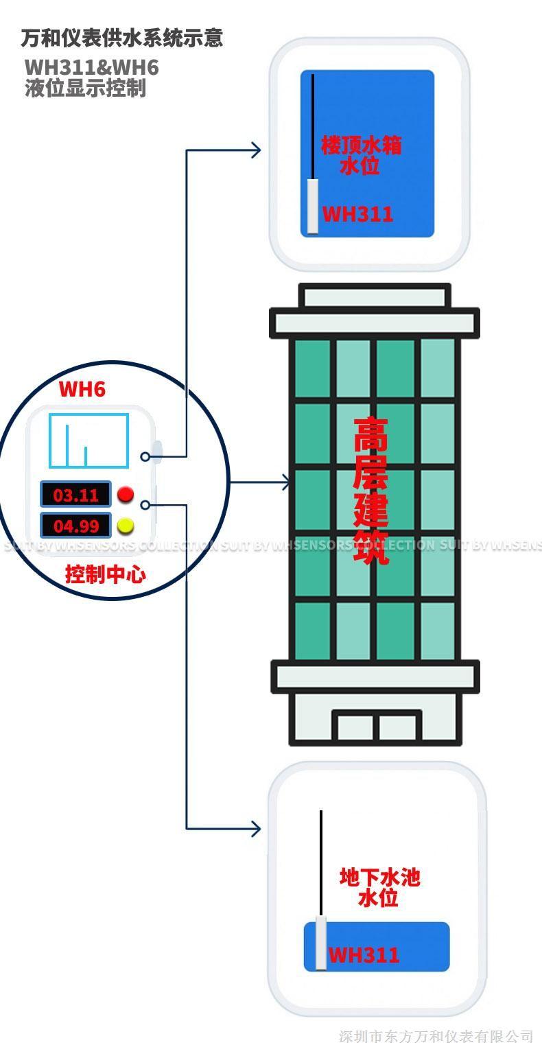 清水池或者自来水箱液位显示控制器&#8203