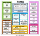 瑞芯微RK3399中文详解