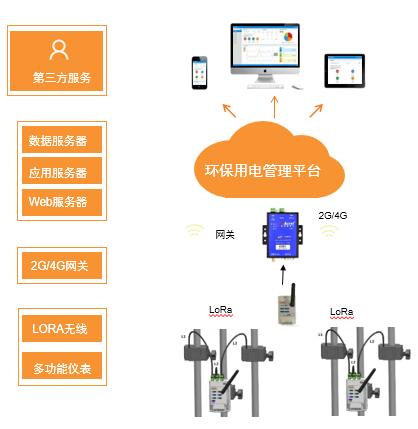 供应环保用电监管云平台 AcrelCloud-3000