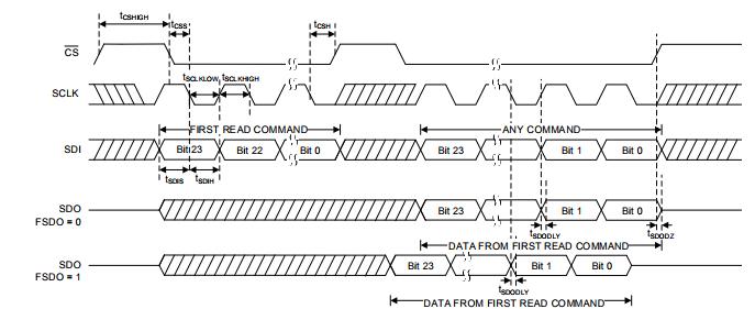 DAC71416RHAT  数模转换器- DAC