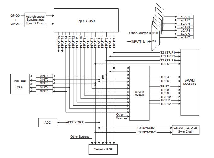 F280041CPZQR  32位微控制器 - MCU