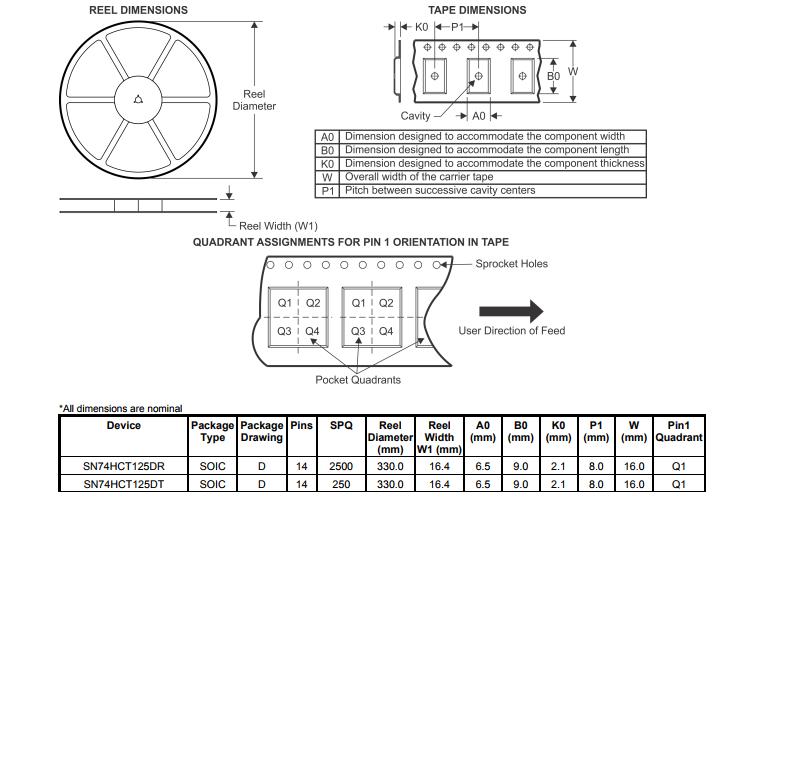 SN74HCT125DE4  缓冲器和线路驱动器