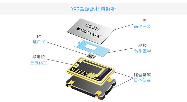 YXC晶振原材料