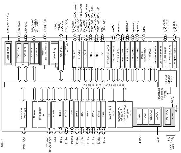 低功耗8位单片芯片STM8L151R8T6品牌现货