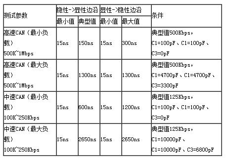基于CAN节点的信号边沿参数测量方案