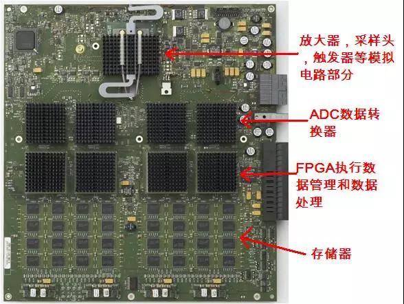 高端示波器中的数字信号处理技术
