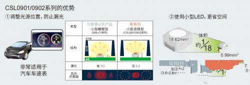 ROHM的汽车车载LED技术介绍