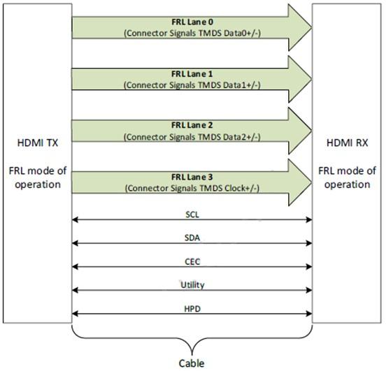 玩�D HDMI2.1 源端�y�之【入�T基�A篇】