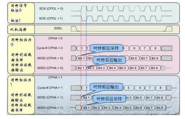 PCB的SI设计:DDR2、DDR3应该竟然是天使一族是这样的