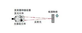 光电传感器的类型及工作原理解析