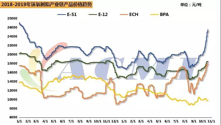环氧树脂再涨2000,环氯已达三年历史最高价!