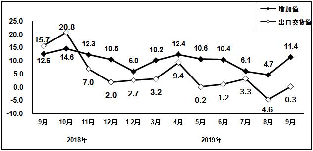必赢科大沙河校区-2019年前三季度必赢信息制造业运行情况