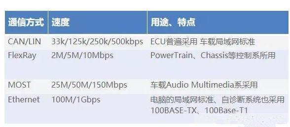 如何降低车载Ethernet的噪声干扰