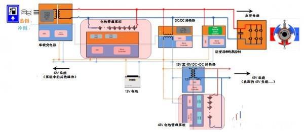 如何在HEV/EV动力系统中使用放大器