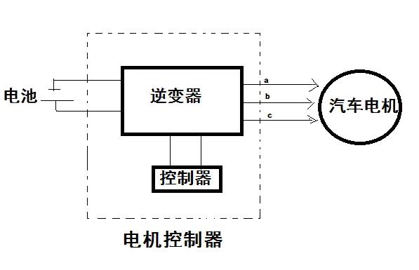 汽车电动机控制器构成及工作原理