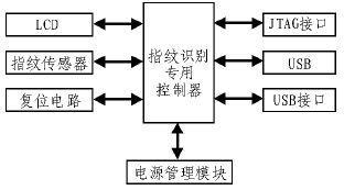 基于FPC1011F传感器和综合算法实现嵌入式指纹识别系统的设计