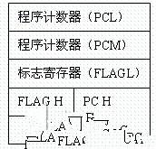基于M16C62单片机实现实时多任务系统的设计方案
